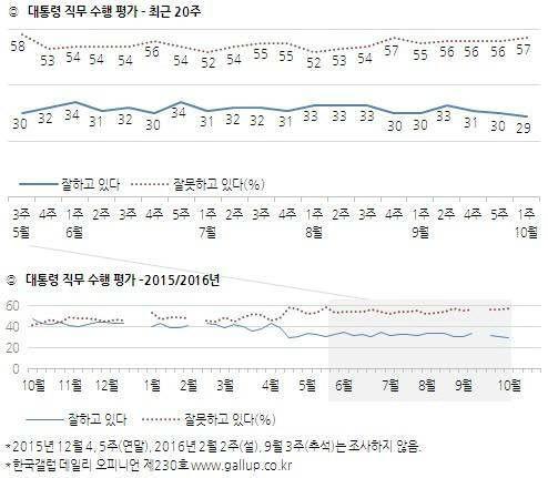 朴대통령 지지율.jpg