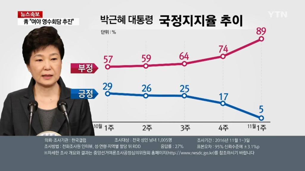 박근혜 대통령 지지율